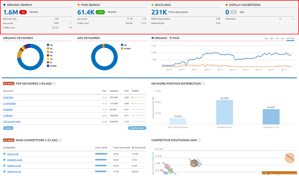 How To Outrank Your Competitors Using SEMRush